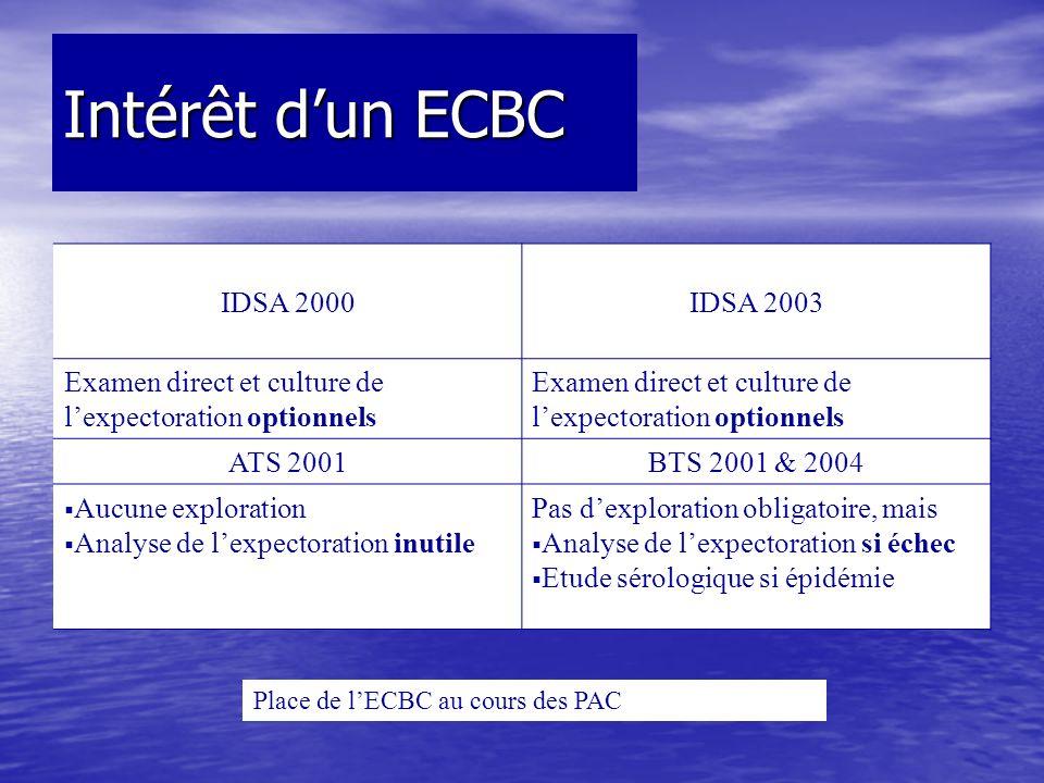 Intérêt dun ECBC IDSA 2000IDSA 2003 Examen direct et culture de lexpectoration optionnels ATS 2001BTS 2001 & 2004 Aucune exploration Analyse de lexpec