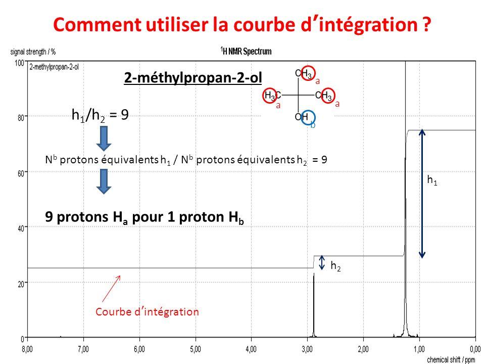 Comment utiliser la courbe dintégration ? 2-méthylpropan-2-ol Courbe dintégration h1h1 h 1 /h 2 = 9 N b protons équivalents h 1 / N b protons équivale