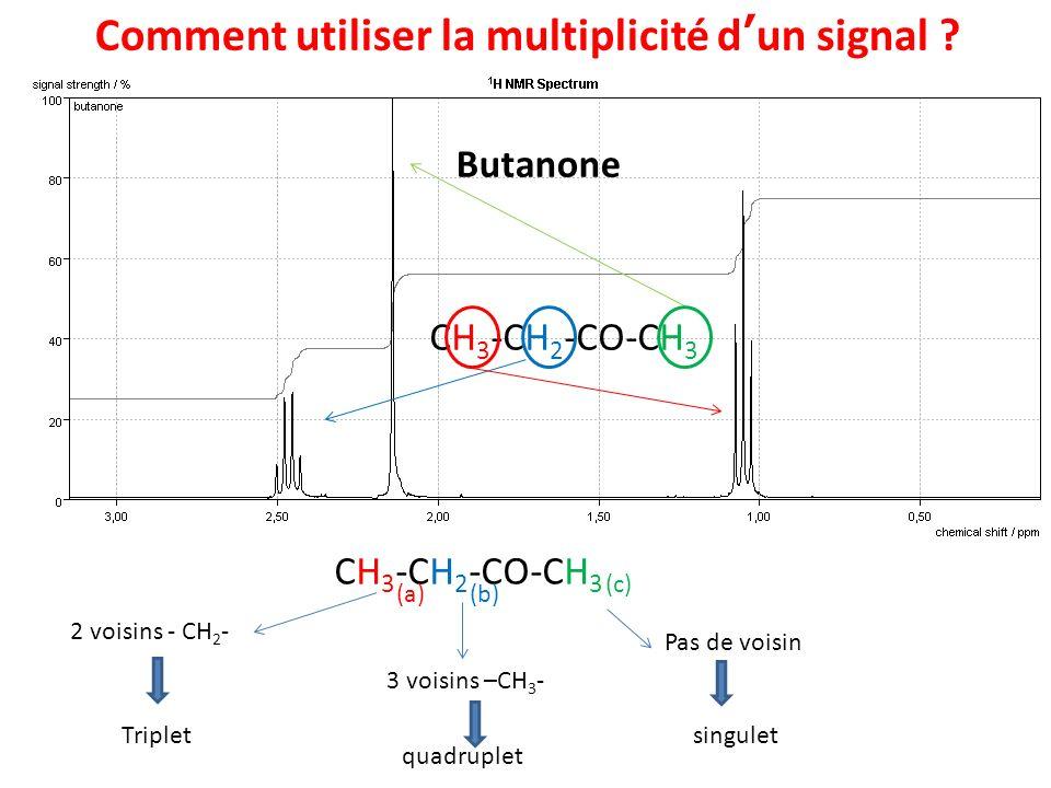 Comment utiliser la multiplicité dun signal ? Butanone singulet quadruplet Triplet CH 3 -CH 2 -CO-CH 3 (b) (a) (c) 2 voisins - CH 2 - 3 voisins –CH 3