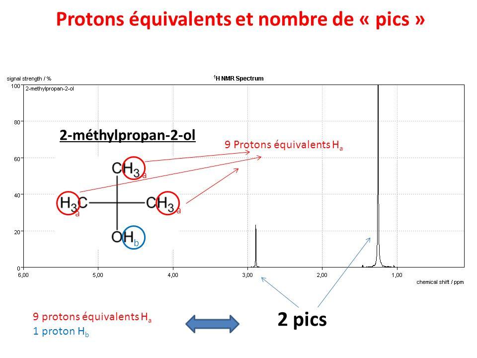 2-méthylpropan-2-ol 9 Protons équivalents H a 9 protons équivalents H a 1 proton H b Protons équivalents et nombre de « pics » 2 pics a a a b