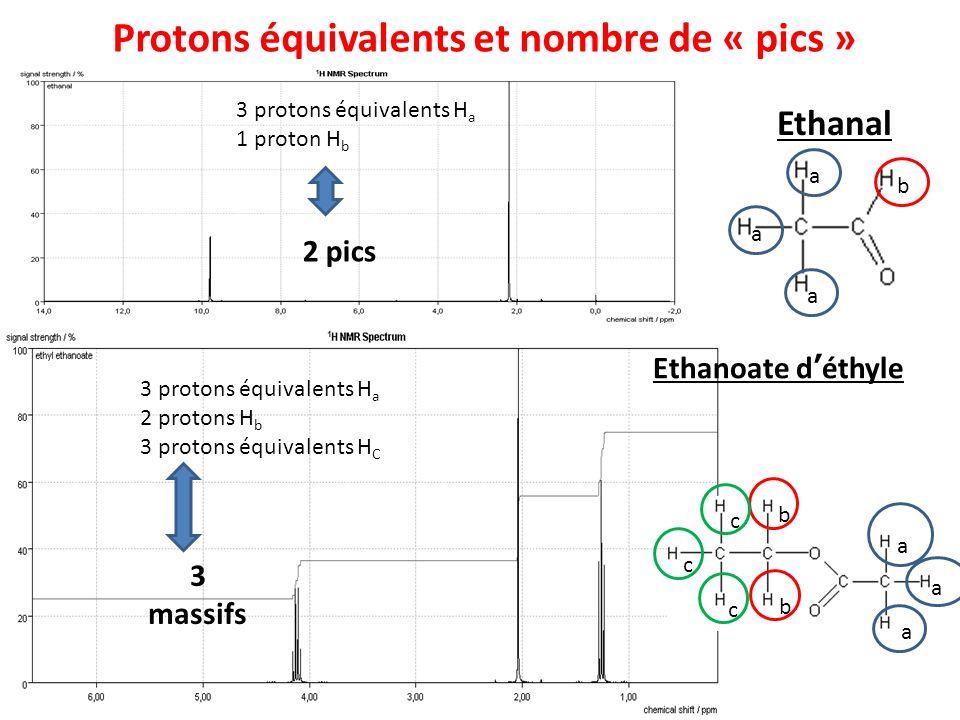 Ethanal Protons équivalents et nombre de « pics » a a a b 3 protons équivalents H a 1 proton H b 2 pics 3 protons équivalents H a 2 protons H b 3 prot
