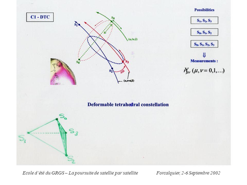 Forcalquier, 2-6 Septembre 2002Ecole dété du GRGS – La poursuite de satellie par satellite