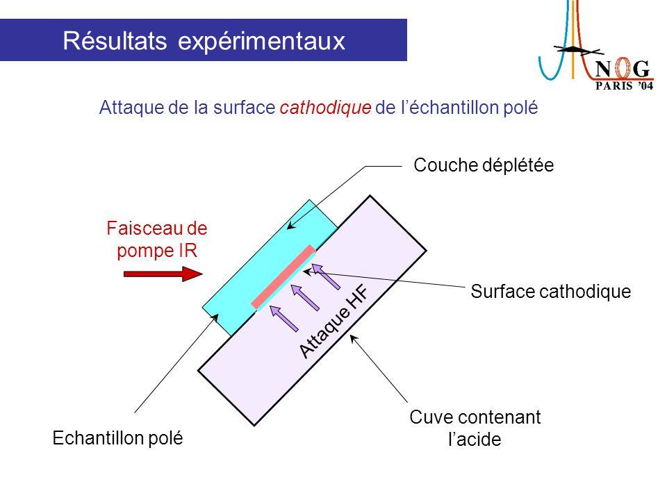 Oscillations périodiques du signal SH et hors de la couche déplétée Résultats expérimentaux Attaque cathodique