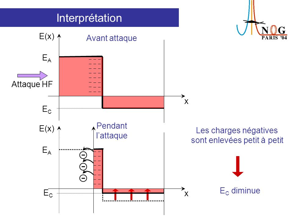 Interprétation E(x) x EAEA ECEC Attaque HF E(x) x EAEA ECEC Toutes les charges négatives sont enlevées Avant attaque Après attaque