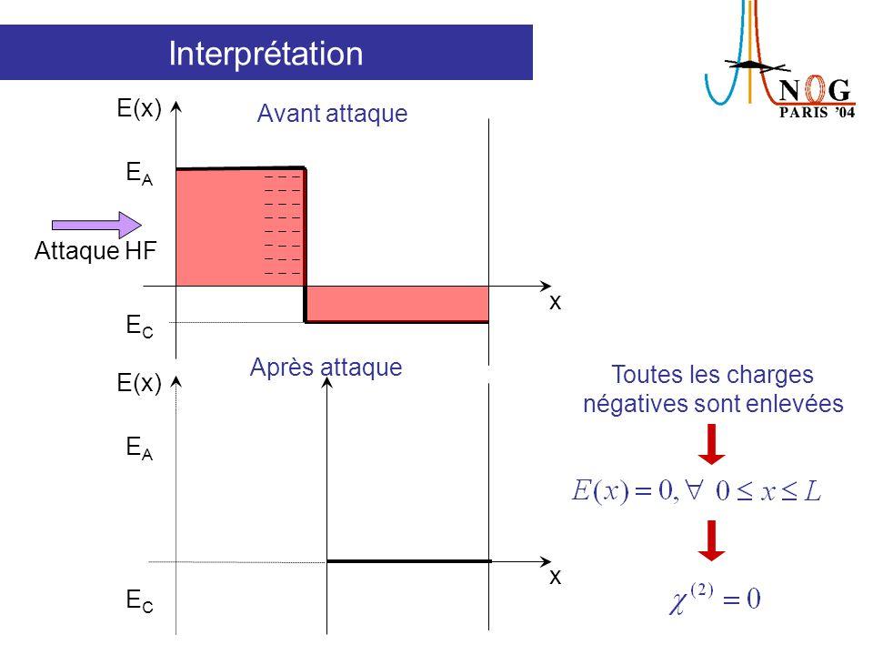 Interprétation E(x) x EAEA ECEC Les charges négatives sont encore dans le verre Attaque HF Pendant lattaque E(x) x EAEA ECEC E(x) 0 hors de la zone déplétée Oscillations périodiques du signal SH Avant attaque