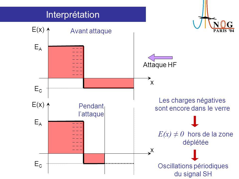 Conséquence: modèle simplifié w: épaisseur de la couche déplétée L: épaisseur déchantillon E(x) x w L - w EAEA ECEC Après poling Lamplitude de E A et E C dépend du rapport L/w