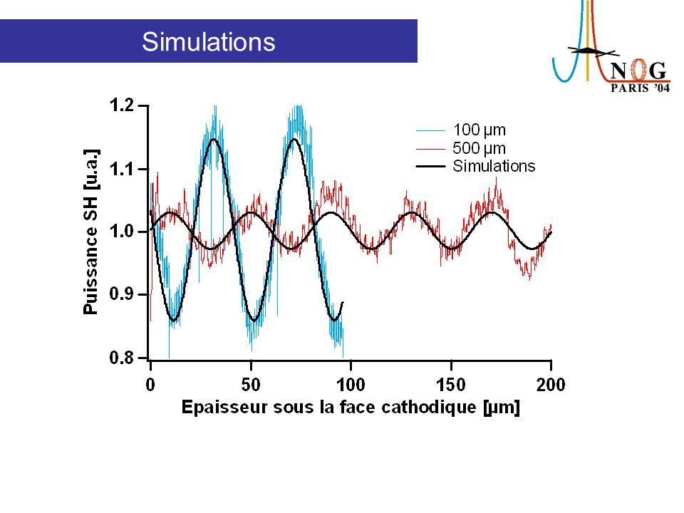 Le model supposantaprès poling est correct Simulations
