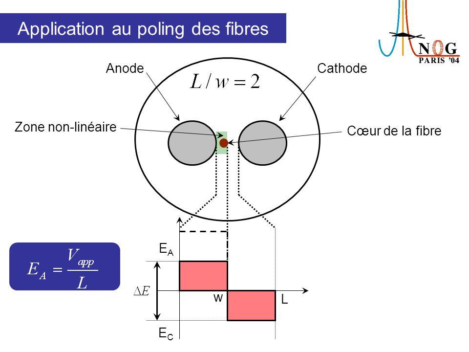 AnodeCathode w L EAEA ECEC Zone non-linéaire Cœur de la fibre Application au poling des fibres
