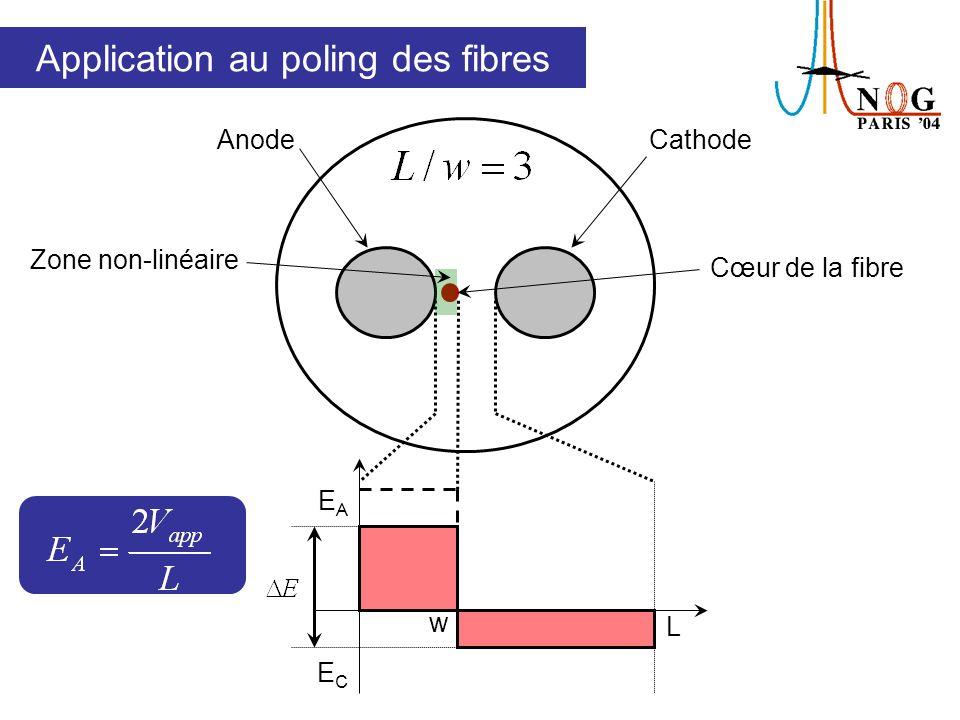 AnodeCathode w L EAEA ECEC La distance inter-électrodes doit être la plus importante possible Zone non-linéaire Cœur de la fibre Application au poling des fibres
