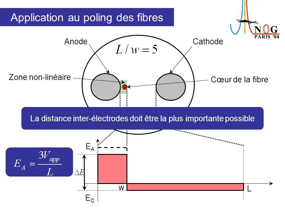 Résumé La conditionest vérifiée après poling Un champ électrique négatif E C est induit hors de la zone déplétée, donc une susceptibilité χ (2) est présente sur toute lépaisseur de léchantillon Suivant la valeur du rapport L/w, le poling peut être inefficace dans les échantillons minces, comme les fitres à structure évidée: La distance inter-électrodes doit être la plus élevée possible, de façon à obtenir la meilleure efficacité de poling.