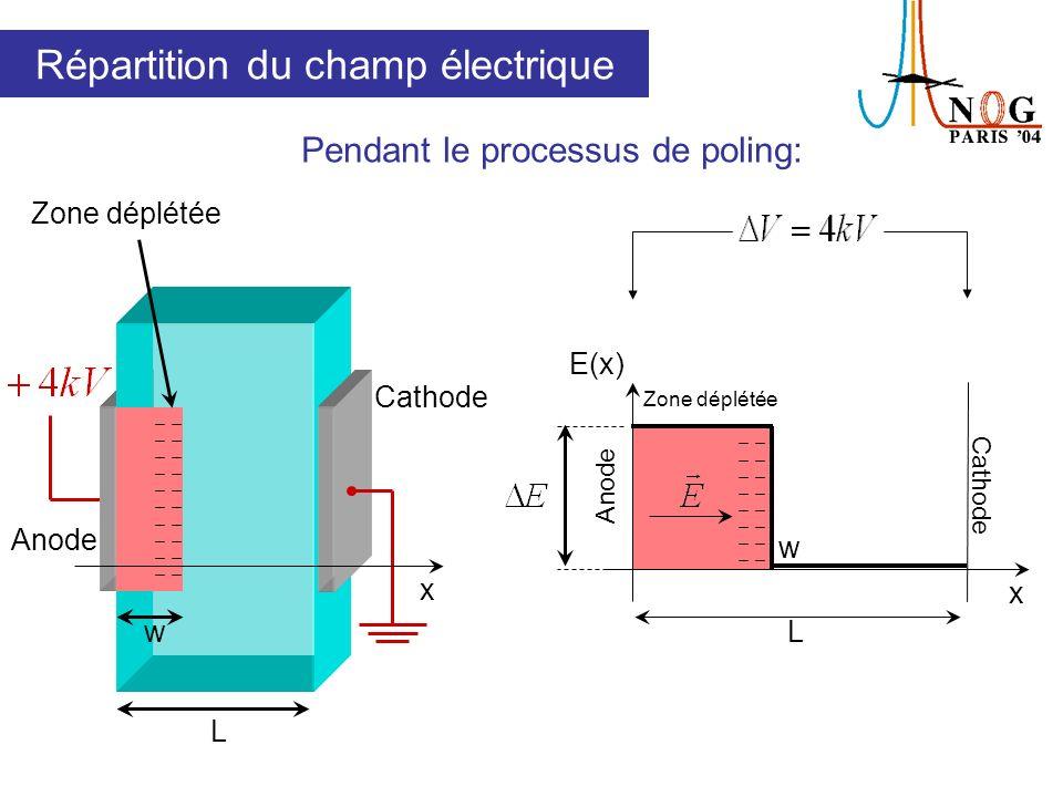 Accumulation dions positifs sur les deux faces de léchantillon Existence dun champ électrique négatif en volume Aires égales + + + + + + + + x E(x) Après le processus de poling: Répartition du champ électrique