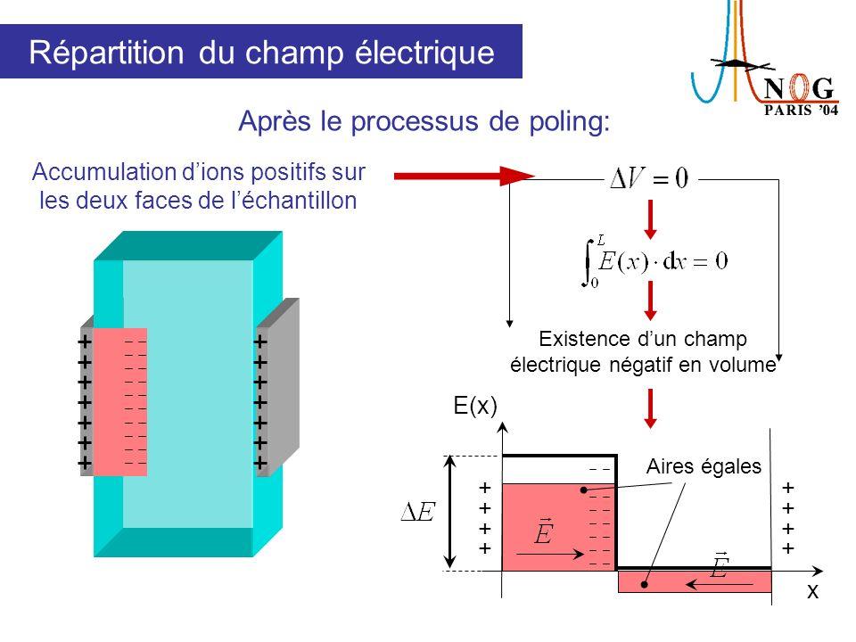 Conditions expérimentales Échantillons dInfrasil TM dépaisseurs différentes Lot A: 100µm (60min, 290°C, 4kV) Lot B: 500µm (10min, 290°C, 4kV) Lot C: 1000µm (10min, 290°C, 4kV) Après poling: attaque par acide fluorhydrique Acide Échantillon Filtres IR PM Acquisition Laser Nd:YAG Détecteur