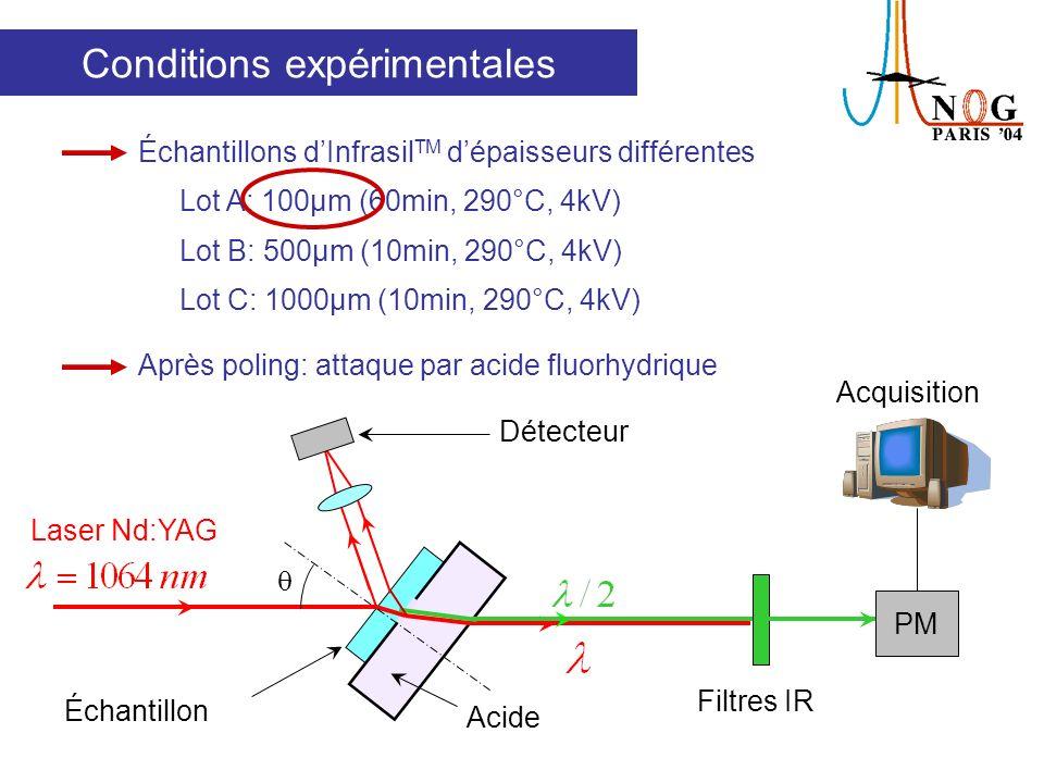 Résultats expérimentaux Attaque HF Attaque de la surface anodique de léchantillon polé Couche déplétée Echantillon polé Cuve contenant lacide Surface anodique Faisceau de pompe IR