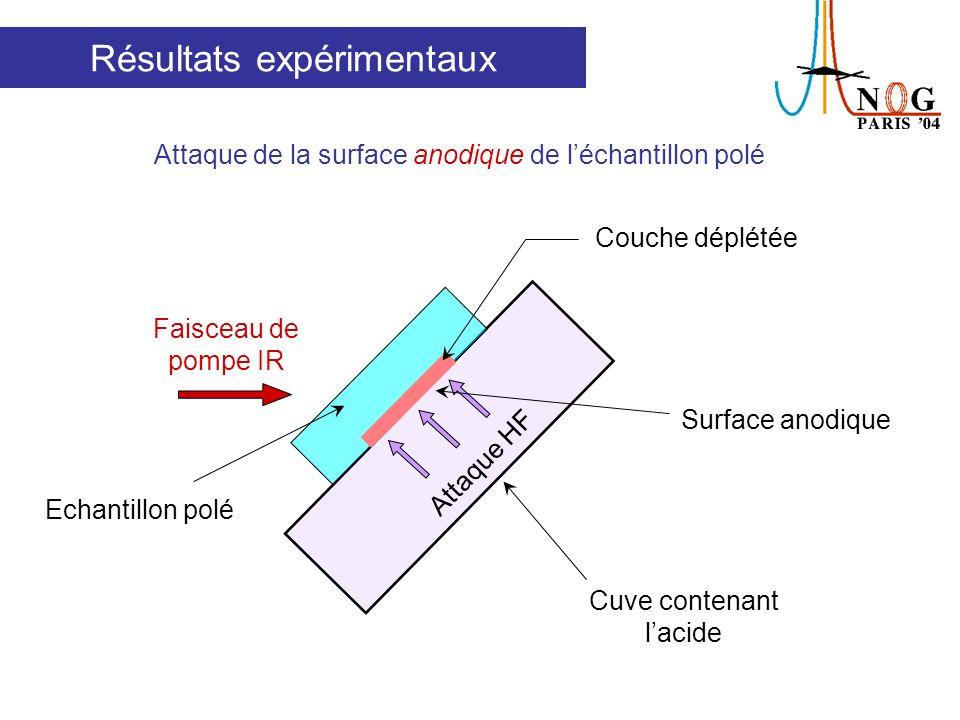 Puissance SH = 0 après 24µm χ (2) = 0 dans le reste de léchantillon, après lattaque anodique Attaque anodique χ (2) 0 seulement sur 24µm Résultats expérimentaux