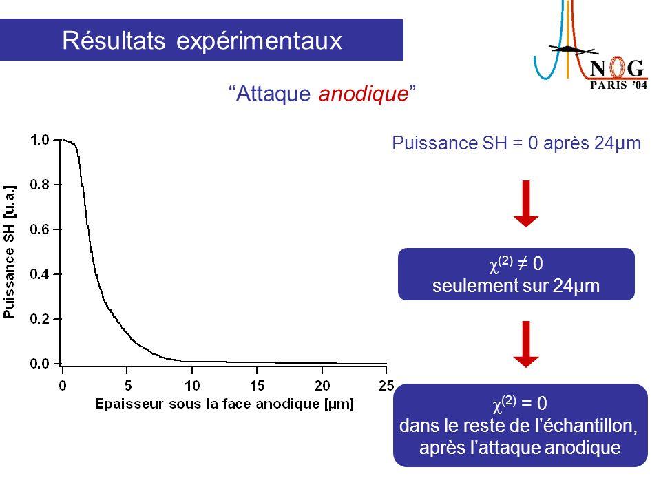 Attaque HF Couche déplétée Surface cathodique Résultats expérimentaux Attaque de la surface cathodique de léchantillon polé Cuve contenant lacide Echantillon polé Faisceau de pompe IR