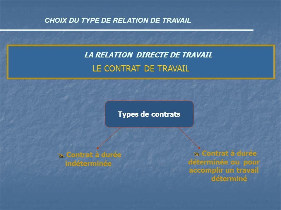 CHOIX DU TYPE DE RELATION DE TRAVAIL LA RELATION DIRECTE DE TRAVAIL LE CONTRAT DE TRAVAIL Types de contrats Contrat à durée indéterminée Contrat à dur