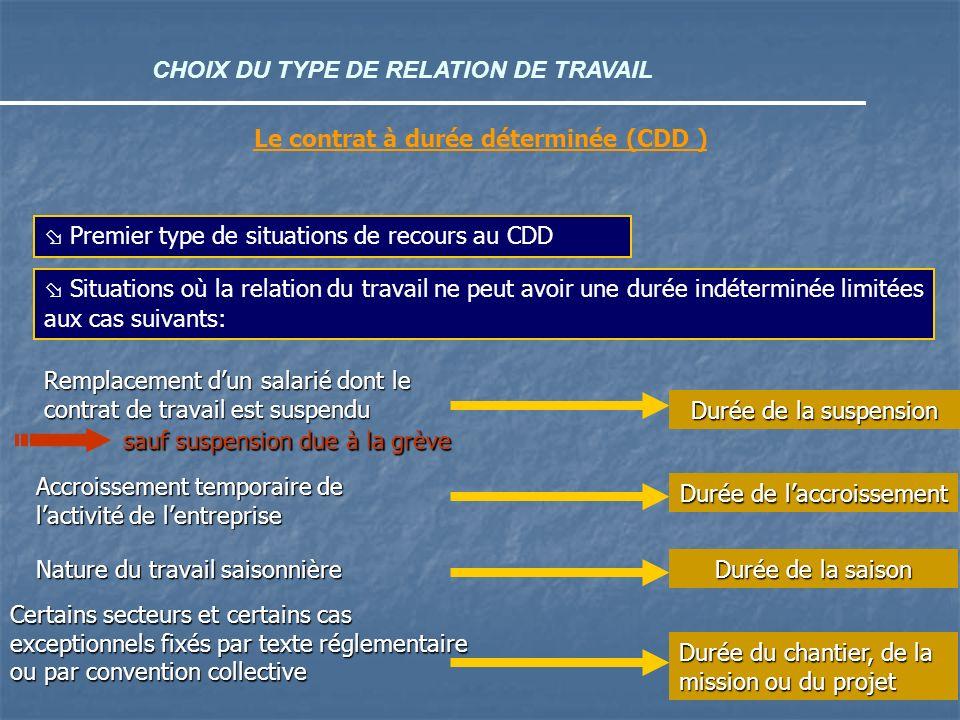 CHOIX DU TYPE DE RELATION DE TRAVAIL Le contrat à durée déterminée (CDD ) Premier type de situations de recours au CDD Situations où la relation du tr