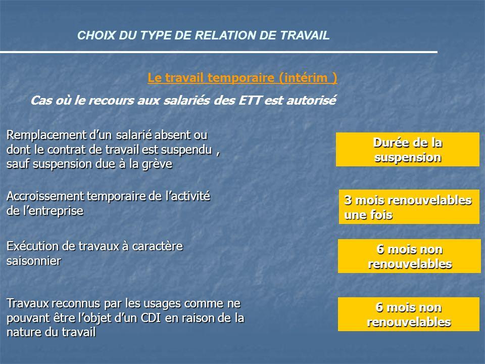 CHOIX DU TYPE DE RELATION DE TRAVAIL Le travail temporaire (intérim ) Cas où le recours aux salariés des ETT est autorisé Remplacement dun salarié abs