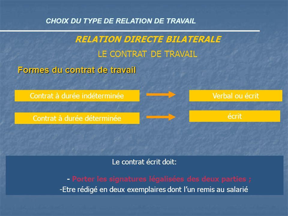 CHOIX DU TYPE DE RELATION DE TRAVAIL RELATION DIRECTE BILATERALE LE CONTRAT DE TRAVAIL Formes du contrat de travail Le contrat écrit doit: - Porter le