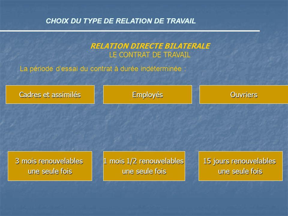 CHOIX DU TYPE DE RELATION DE TRAVAIL RELATION DIRECTE BILATERALE LE CONTRAT DE TRAVAIL La période dessai du contrat à durée indéterminée : Cadres et a