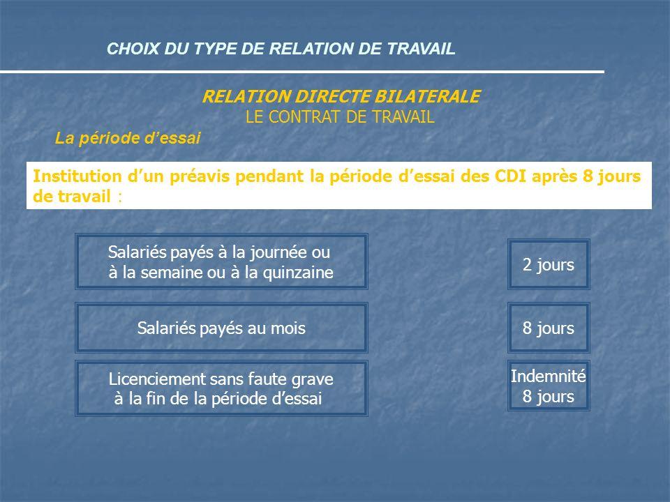 CHOIX DU TYPE DE RELATION DE TRAVAIL RELATION DIRECTE BILATERALE LE CONTRAT DE TRAVAIL La période dessai Institution dun préavis pendant la période de