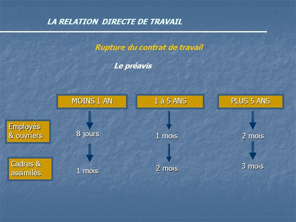 LA RELATION DIRECTE DE TRAVAIL Rupture du contrat de travail Le préavis MOINS 1 AN 1 à 5 ANS PLUS 5 ANS Employés & ouvriers Cadres & assimilés 8 jours