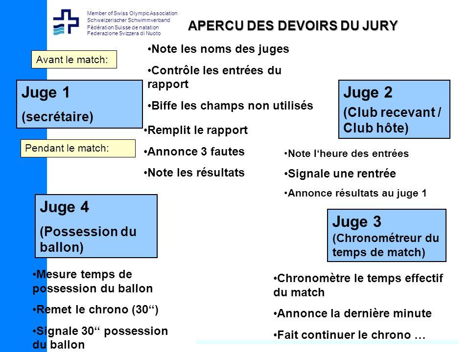 Member of Swiss Olympic Association Schweizerischer Schwimmverband Fédération Suisse de natation Federazione Svizzera di Nuoto Composition du jury Le jury se compose de 4 personnes.