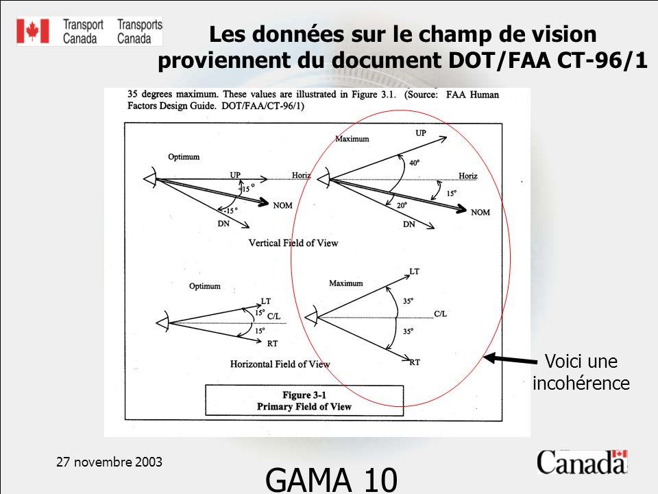 27 novembre 2003 Les données sur le champ de vision proviennent du document DOT/FAA CT-96/1 GAMA 10 Voici une incohérence