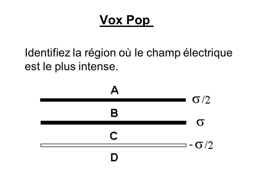 Vox Pop Identifiez la région où le champ électrique est le plus intense.