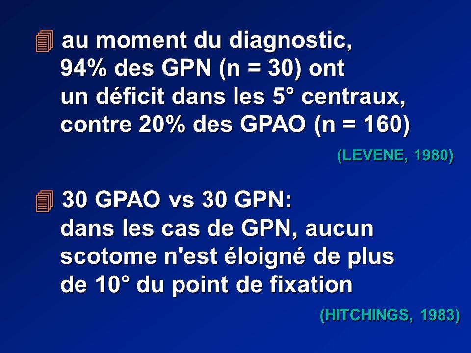 au moment du diagnostic, au moment du diagnostic, 94% des GPN (n = 30) ont 94% des GPN (n = 30) ont un déficit dans les 5° centraux, un déficit dans les 5° centraux, contre 20% des GPAO (n = 160) contre 20% des GPAO (n = 160) (LEVENE, 1980) (LEVENE, 1980) 30 GPAO vs 30 GPN: 30 GPAO vs 30 GPN: dans les cas de GPN, aucun dans les cas de GPN, aucun scotome n est éloigné de plus scotome n est éloigné de plus de 10° du point de fixation de 10° du point de fixation (HITCHINGS, 1983) (HITCHINGS, 1983)