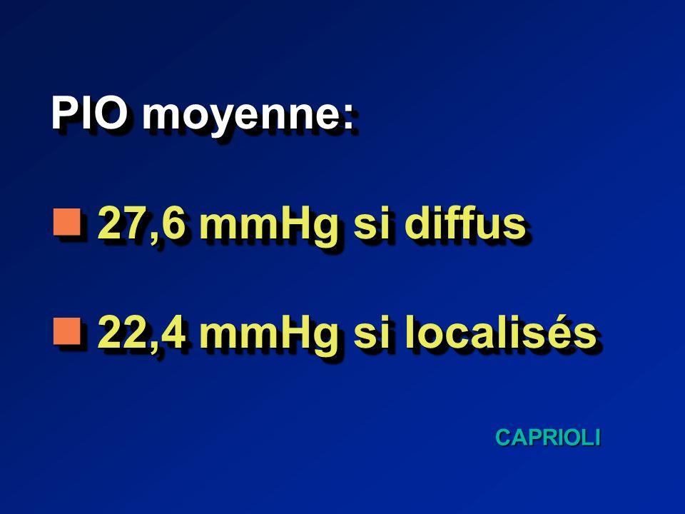 PIO moyenne: 27,6 mmHg si diffus 27,6 mmHg si diffus 22,4 mmHg si localisés 22,4 mmHg si localisés PIO moyenne: 27,6 mmHg si diffus 27,6 mmHg si diffus 22,4 mmHg si localisés 22,4 mmHg si localisés CAPRIOLI