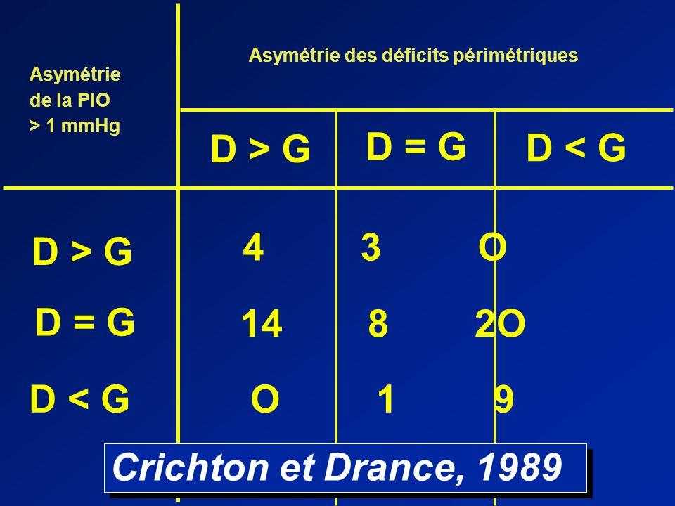 Asymétrie de la PIO > 1 mmHg D > G D = G D < G Asymétrie des déficits périmétriques D > G D = G D < G 4 3 O 14 8 2O O 1 9 Crichton et Drance, 1989