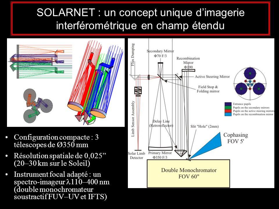 SOLARNET : un concept unique dimagerie interférométrique en champ étendu Configuration compacte : 3 télescopes de Ø350 mm Résolution spatiale de 0,025 (20–30 km sur le Soleil) Instrument focal adapté : un spectro-imageur 110–400 nm (double monochromateur soustractif FUV–UV et IFTS)