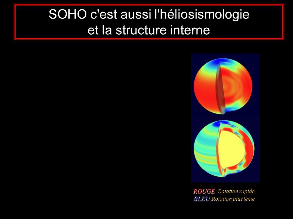 Absence de turbulence sur tout le champ et CONTINUITE des observations (orbites héliosynchrones 6h-18h ou point de Lagrange Terre- Soleil pour SOHO) Etude de la structure interne solaire par le biais des oscillations (modes-p) SOHO c est aussi l héliosismologie et la structure interne ROUGE ROUGE Rotation rapide BLEU BLEU :Rotation plus lente
