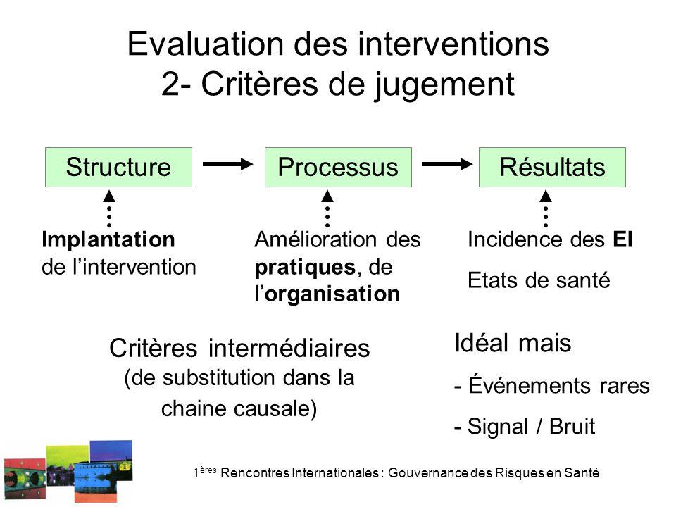 1 ères Rencontres Internationales : Gouvernance des Risques en Santé Interdisciplinarité .
