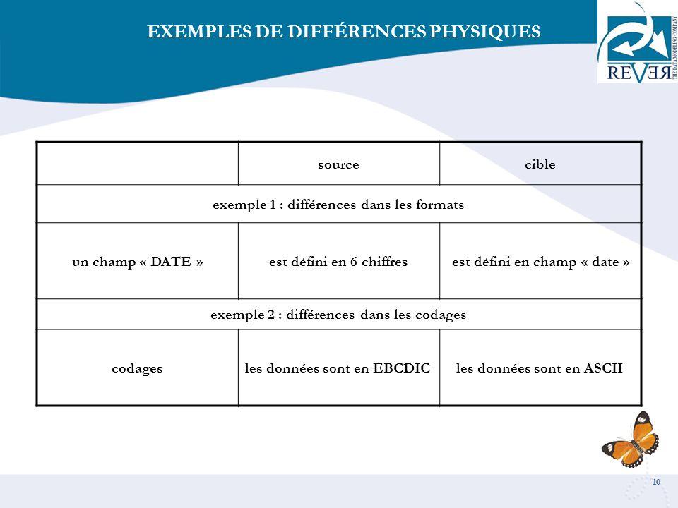 10 sourcecible exemple 1 : différences dans les formats un champ « DATE »est défini en 6 chiffresest défini en champ « date » exemple 2 : différences