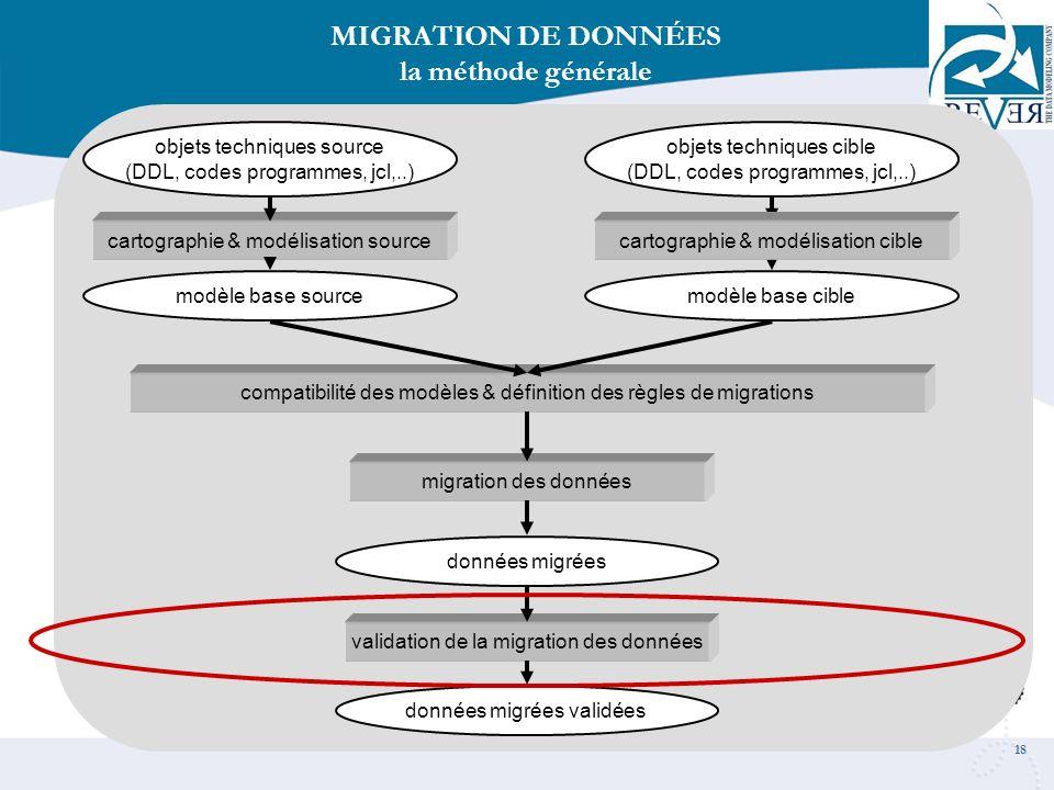 18 cartographie & modélisation source objets techniques source (DDL, codes programmes, jcl,..) MIGRATION DE DONNÉES la méthode générale compatibilité
