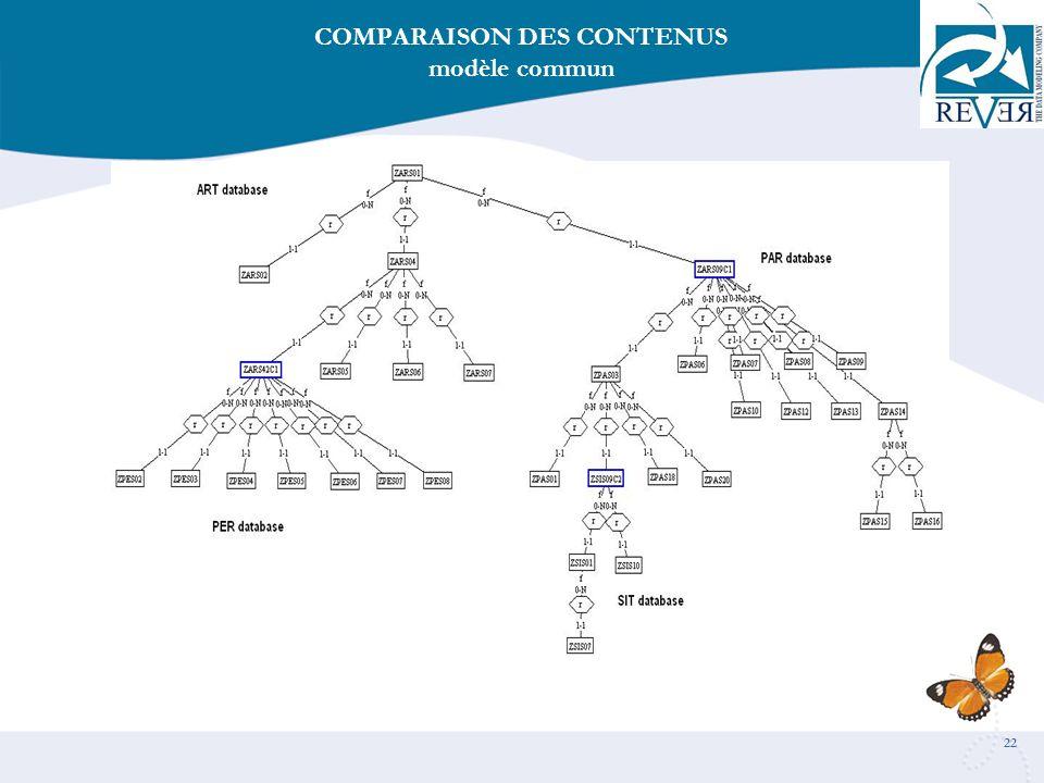 22 COMPARAISON DES CONTENUS modèle commun