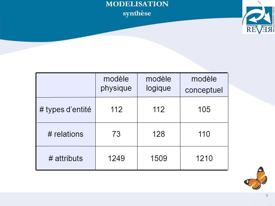 5 121015091249# attributs 11012873# relations 105112 # types dentité modèle conceptuel modèle logique modèle physique MODELISATION synthèse