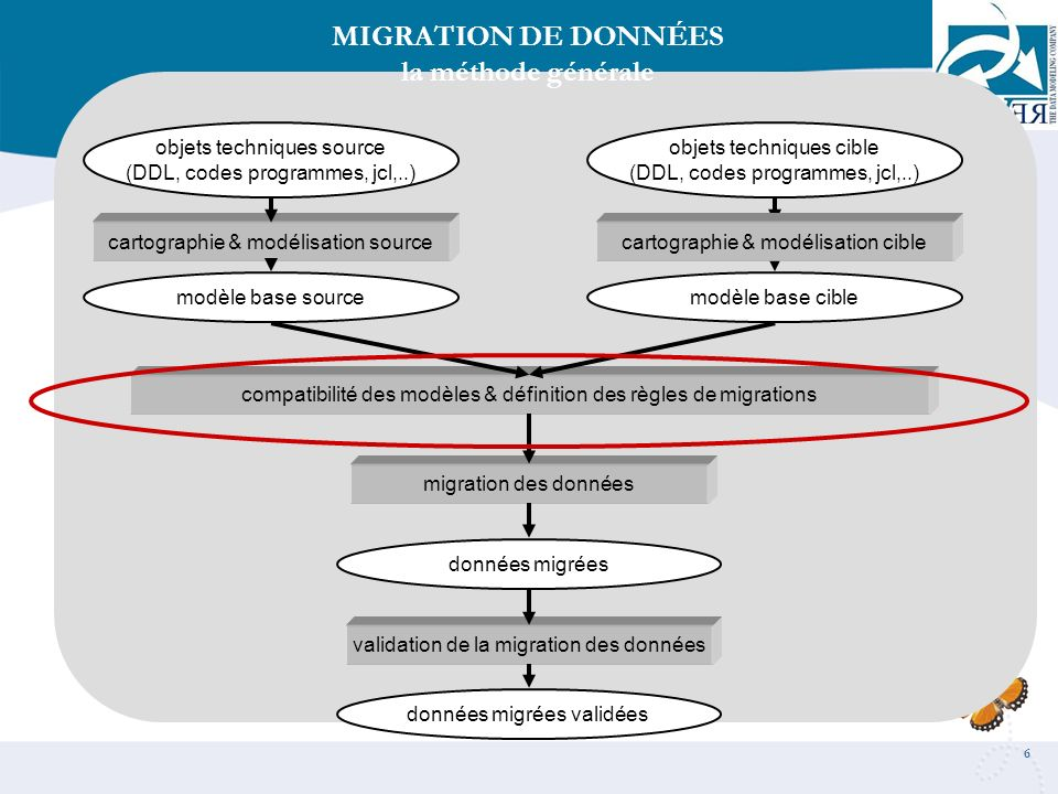 6 cartographie & modélisation source objets techniques source (DDL, codes programmes, jcl,..) MIGRATION DE DONNÉES la méthode générale compatibilité d