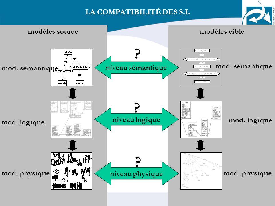 7 modèles cible mod. sémantique mod. logique mod. physique modèles source LA COMPATIBILITÉ DES S.I. niveau sémantique niveau logique niveau physique ?