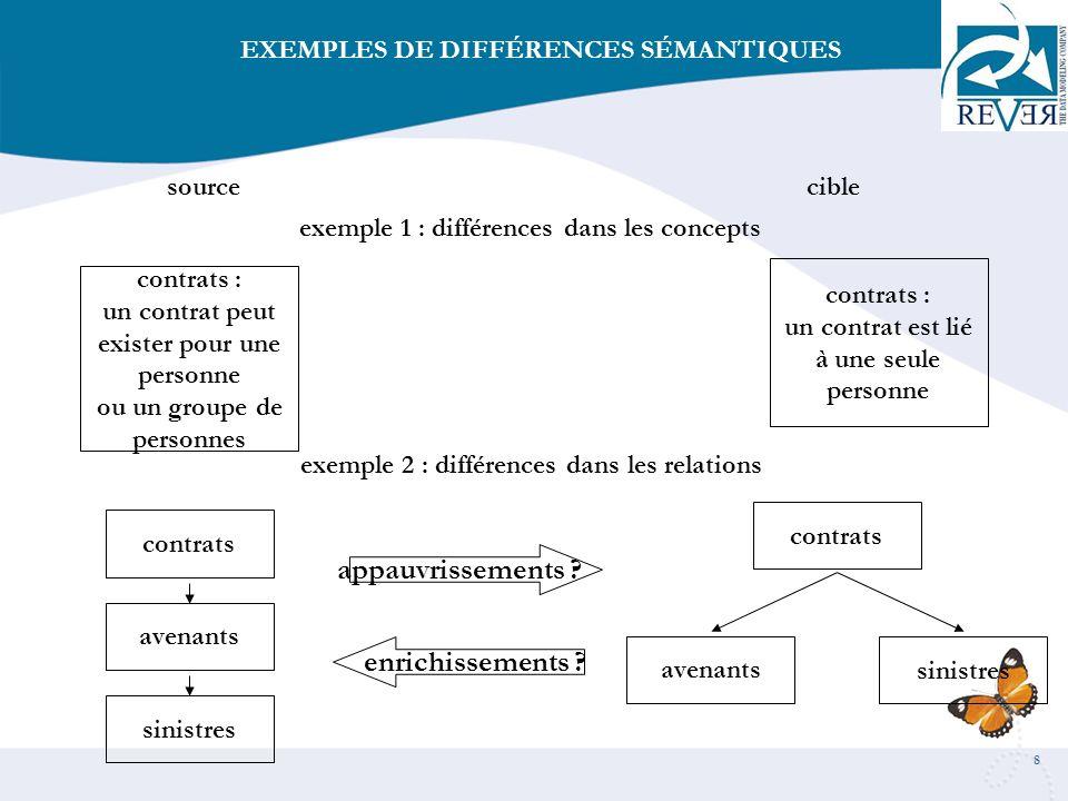 9 sourcecible exemple 1 : différences dans les transformations un champ multivalués : PHONE (5) est transformé en 5 colonnes PHONE1, …PHONE5 est transformé en une table avec une « clé étrangère » PHONENBR, FK exemple 2 : différences dans les implémentations une relation entre 2 entités est implémenté comme un « set » dans une base CODASYL DBMS les ernregistrements ne sont accessibles quen passant par lenregistrement « owner » (le père) est implémenté comme une table avec « clé étrangère » en relationnel les enregistrements sont accessibles directement EXEMPLES DE DIFFÉRENCES LOGIQUES