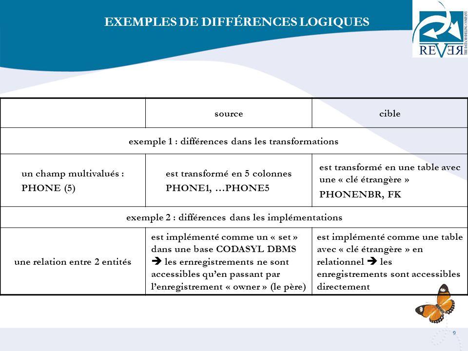 10 sourcecible exemple 1 : différences dans les formats un champ « DATE »est défini en 6 chiffresest défini en champ « date » exemple 2 : différences dans les codages codagesles données sont en EBCDICles données sont en ASCII EXEMPLES DE DIFFÉRENCES PHYSIQUES