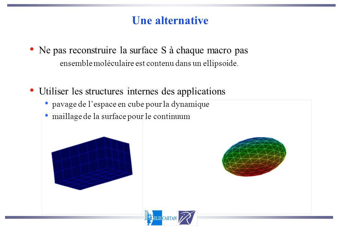Une alternative Ne pas reconstruire la surface S à chaque macro pas ensemble moléculaire est contenu dans un ellipsoide. Utiliser les structures inter