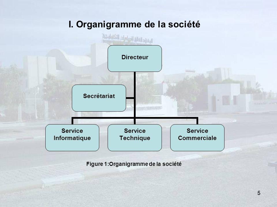 Directeur Service Informatique Service Technique Service Commerciale Secrétariat I.