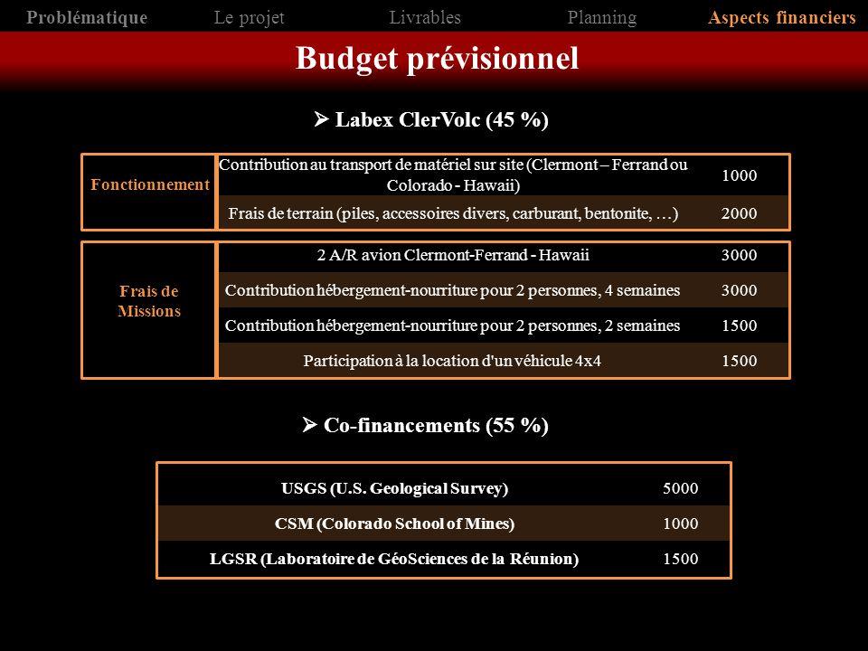 ProblématiqueLe projetLivrablesPlanningAspects financiers Budget prévisionnel Contribution au transport de matériel sur site (Clermont – Ferrand ou Co