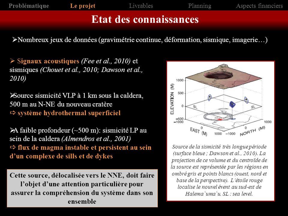 Gravimétrie continue (Carbone et al., 2013) 1 ère détermination de la densité dun lac de lave: 950±300 kg m -3 très riche en gaz, expliquant les explosions engendrées par les éboulements de parois dans le lac sommital + de la moitié du volume de lave était occupé par des gaz exsolvés (mars 2011) aléas significatifs en cas de perturbation du système (Orr et al., 2013) a) Section schématique (daprès Orr et al., 2013) du cratère Halema`uma`u, montrant la forme de lévent déduite des observations visuelles.