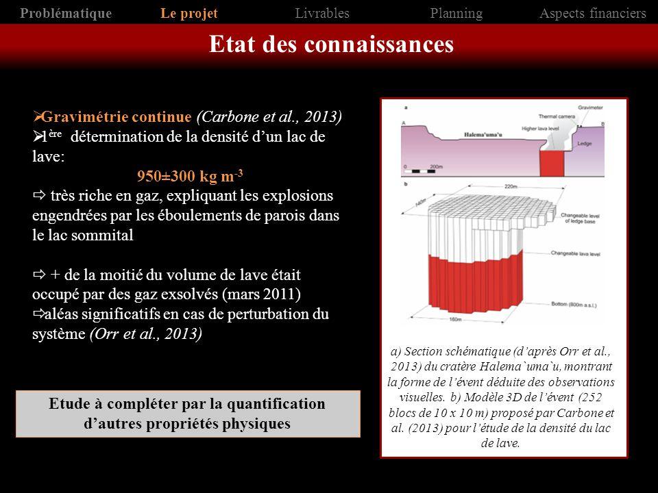 Gravimétrie continue (Carbone et al., 2013) 1 ère détermination de la densité dun lac de lave: 950±300 kg m -3 très riche en gaz, expliquant les explo