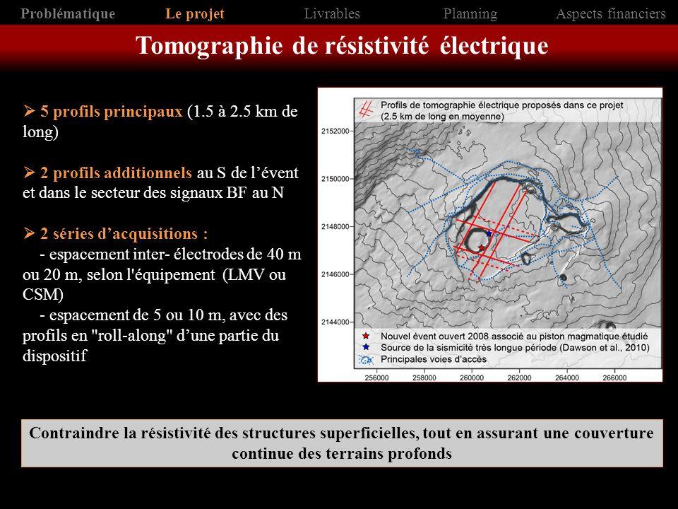 Sondages électromagnétiques - TDEM (Time Domain Electromagnetic) - TDEM hautement portable (TEMFAST 48) disponible au LMV - sondages (15 à 20 par jour; 100-300 m de pfd) Polarisation spontanée - approche hydrogéologique complète de cette zone à fort dégazage - 4 profils de 1 à 2 km de long (principaux profils de tomographie électrique) MT et CSAMT - projet de campagne MT et CSAMT supervisé par Erin Wallin (HIGP) en développement sur le cratère Contraindre et étendre rapidement la couverture des mesures de tomographie électrique dans la caldera Compléter cette approche pour assurer une étude géophysique détaillée ProblématiqueLe projetLivrablesPlanningAspects financiers Données géophysiques complémentaires