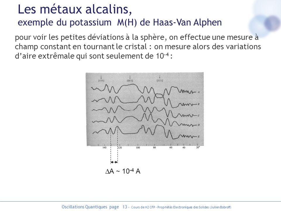 Oscillations Quantiques page 13 - Cours de M2 CFP - Propriétés Electroniques des Solides (Julien Bobroff) pour voir les petites déviations à la sphère